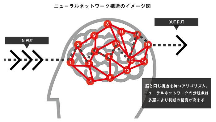 ニューラルネットワーク構造のイメージ図
