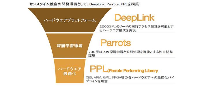センスタイム独自の開発環境として、DeepLink, Parrots, PPLを構築